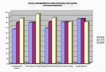 Grafik skor kemandirian Posyandu Dukuh dimoro
