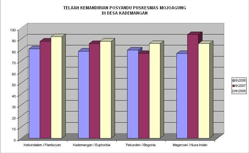 Grafik Skor Kemandirian Posyandu