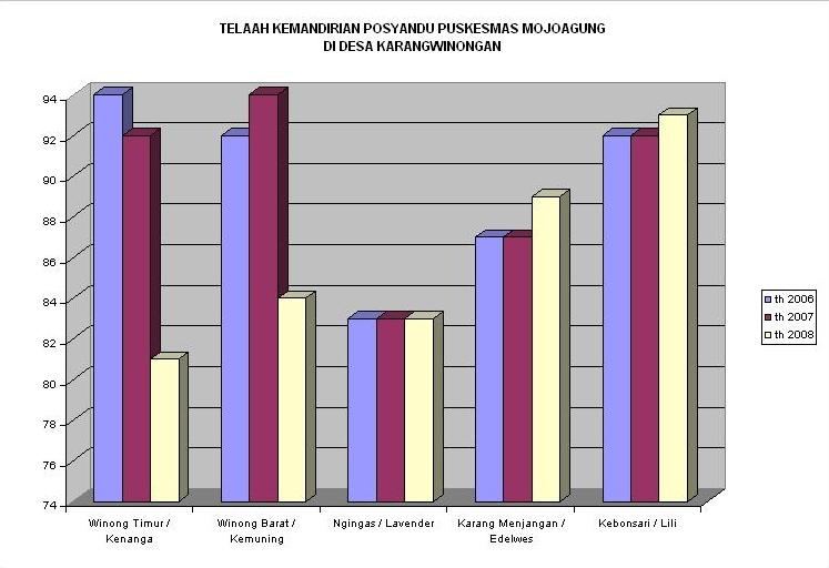 Grafik Skor Kemandirian Posyandu Karang Winongan