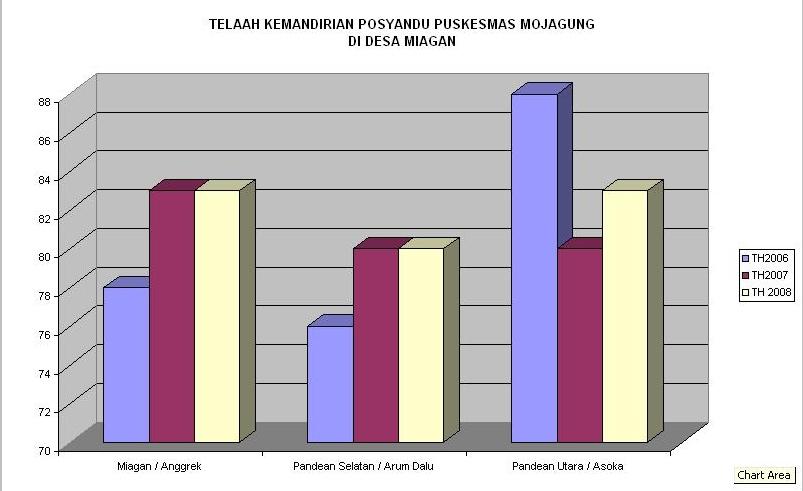 Grafik Skor Kemandirian Posyandu Miagan