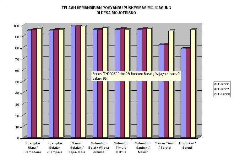 Grafik Skor Kemandirian Posyandu Mojotrisno
