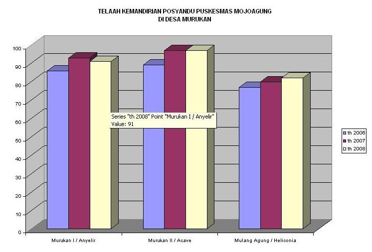 Grafik Skor Kemandirian Posyandu di Murukan