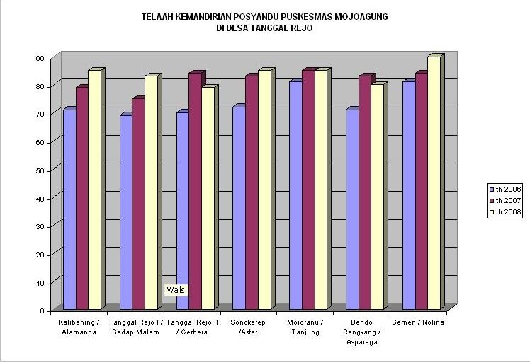 Grafik Skor Kemandirian Posyandu Tanggal Rejo