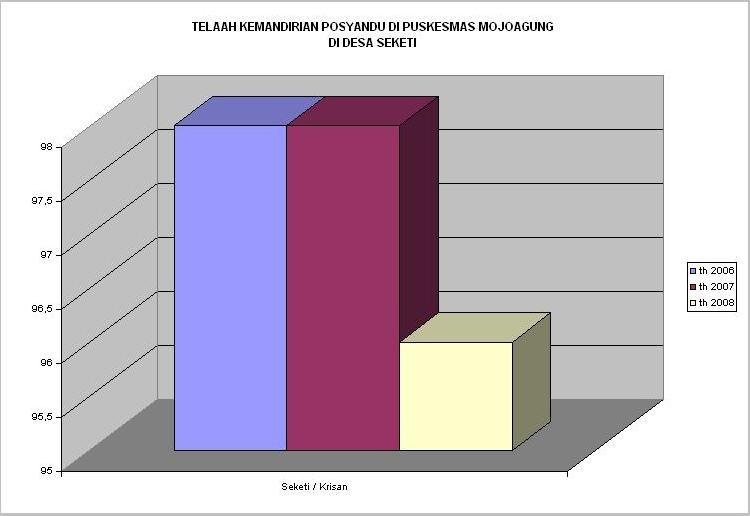 Grafik Skor Kemandirian Posyandu Seketi
